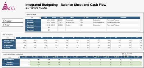 Integrated Budgeting for Balance Sheet and Cash Flow