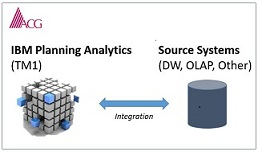 Best Practices for IBM Planning Analytics (TM1) Integration